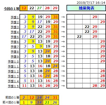 ミニロト結果表;1034