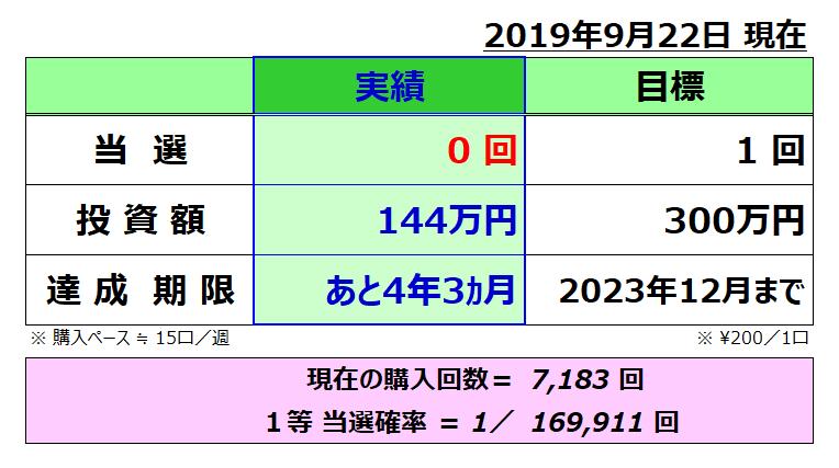 ミニロト成績表;201909