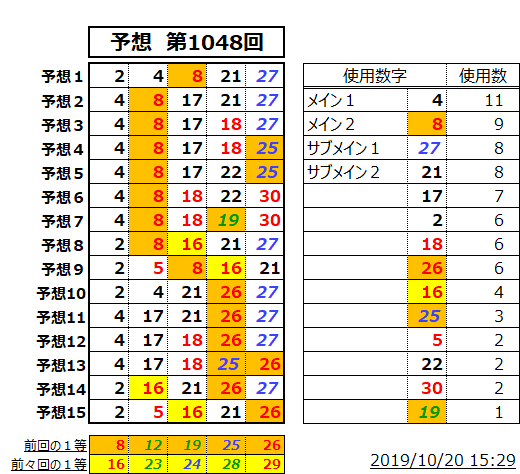 ミニロト予想表;1048