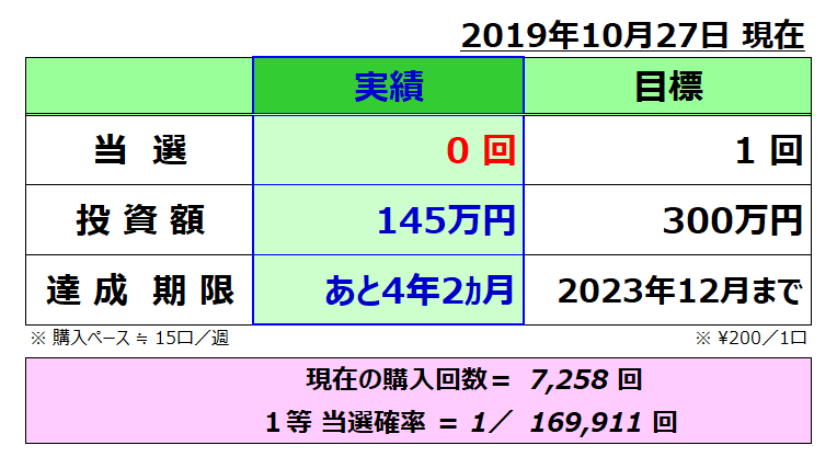 ミトロト成績表;201910