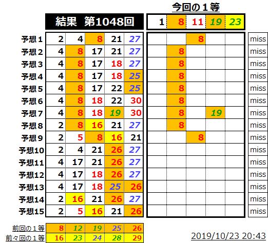 ミニロト結果表;1048