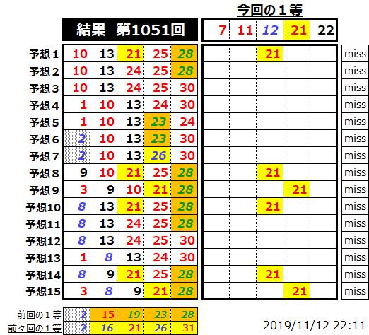 ミニロト結果表;1051