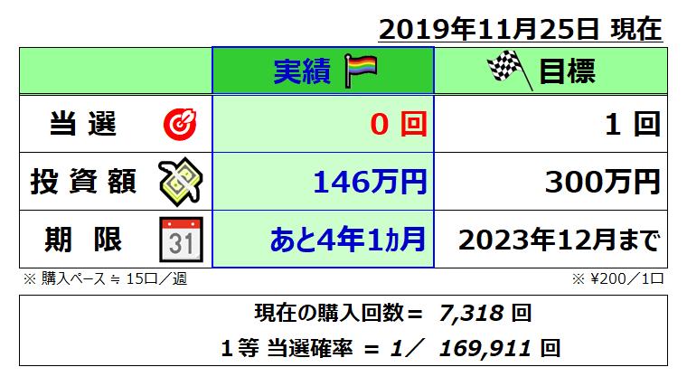 ミニロト成績表;201911