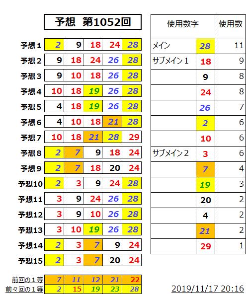 ミニロト予想表;1052