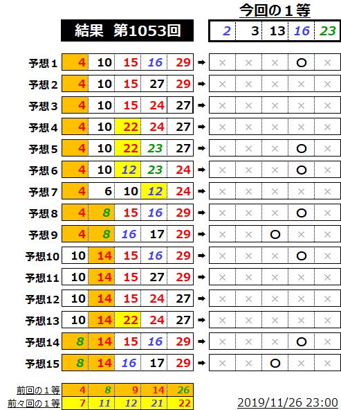 ミニロト結果表;1053