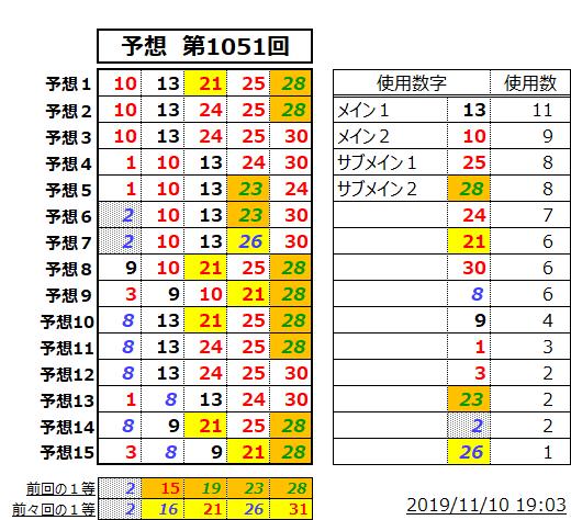 ミニロト予想表;1051