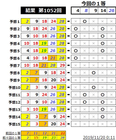 ミニロト結果表;1052