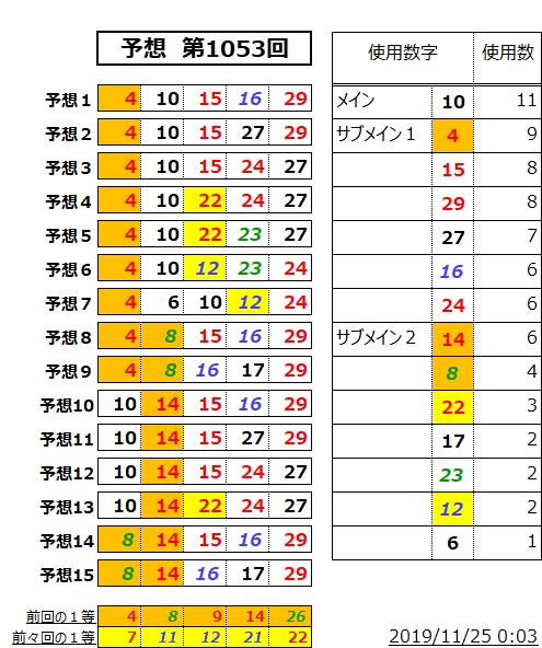 ミニロト予想表;1053