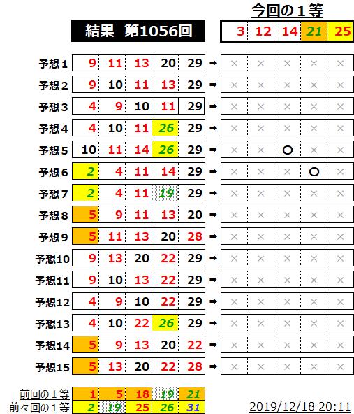 ミニロト結果表;1056