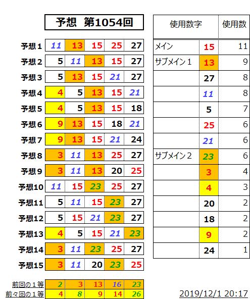ミニロト予想表;1054