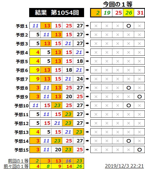 ミニロト結果表;1054