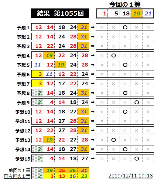 ミニロト結果表;1055