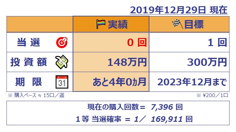 ミニロト成績表;201912