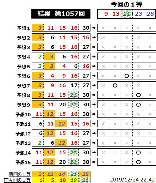 ミニロト結果表;1057
