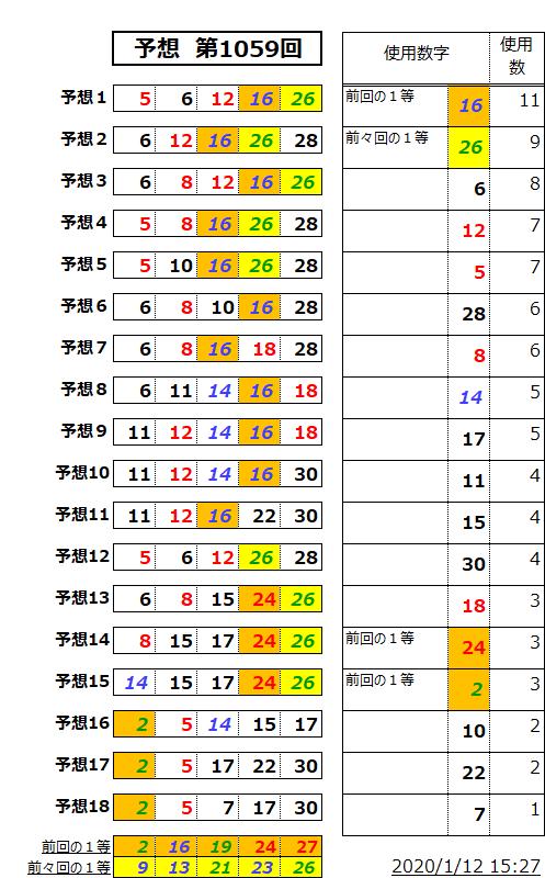ミニロト予想表;1059