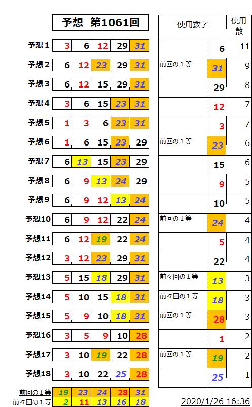 ミニロト予想表;1061