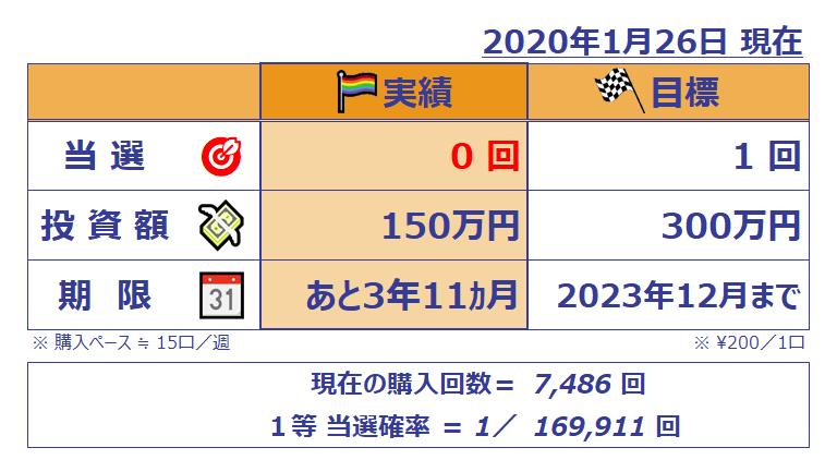 ミニロト成績表;202001