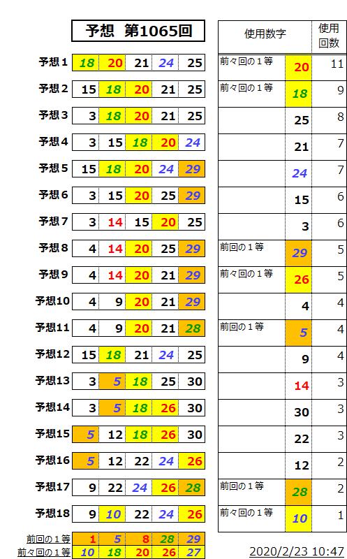 ミニロト予想表;1065