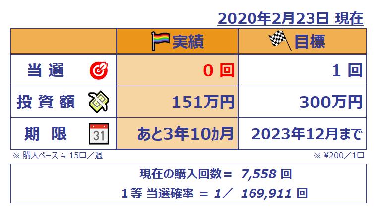 ミニロト成績表;202002