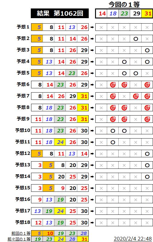 ミニロト結果表;1062
