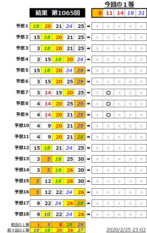 ミニロト結果表;1065