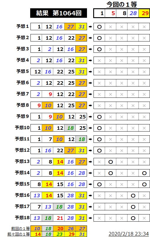 ミニロト結果表;1064