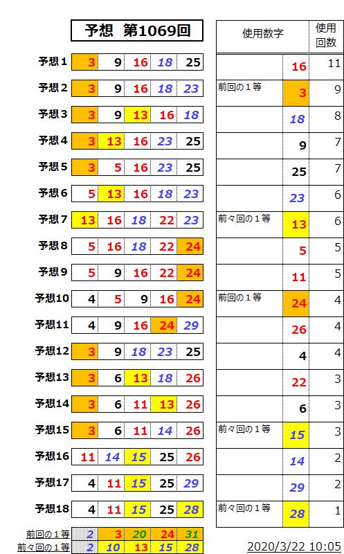ミニロト予想表;1069