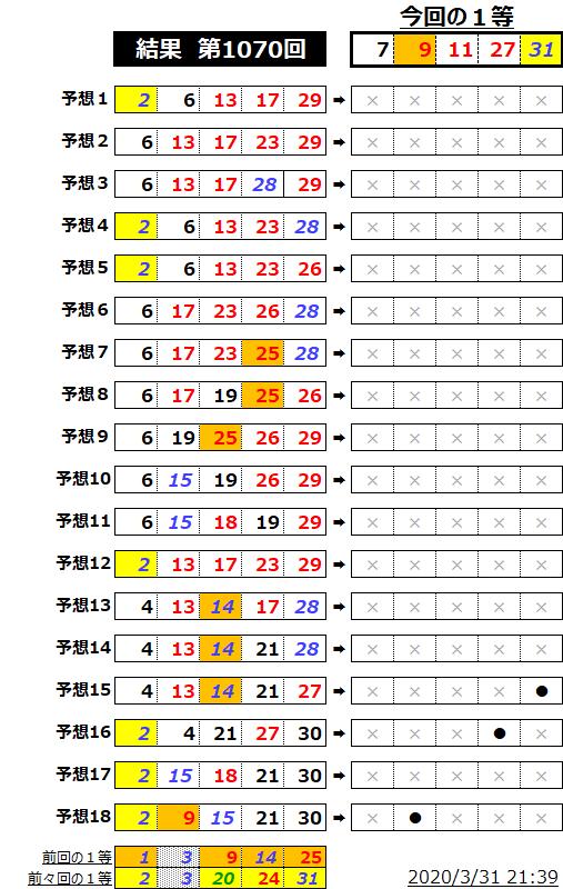 ミニロト結果表;1070