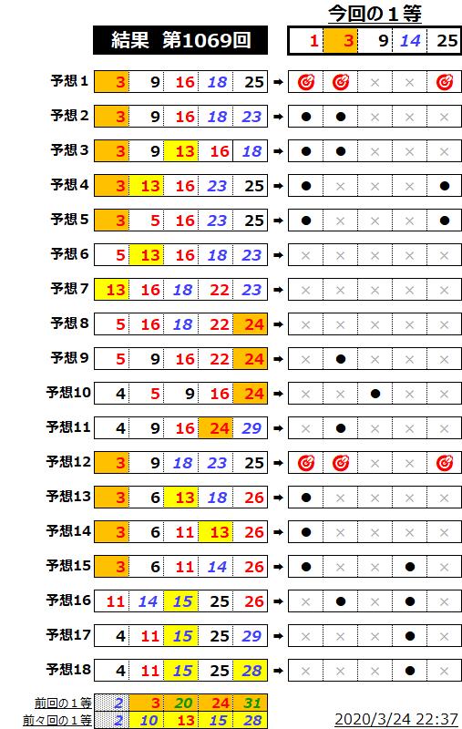 ミニロト結果表;1069