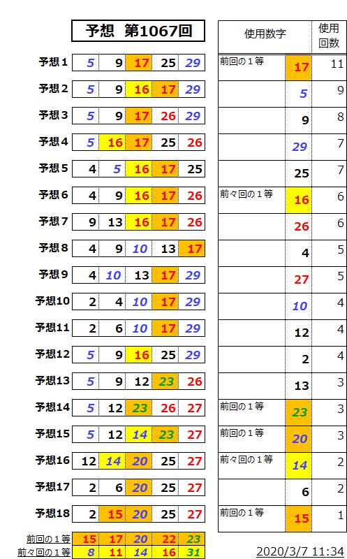 ミニロト予想表;1067