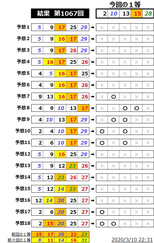 ミニロト結果表;1067