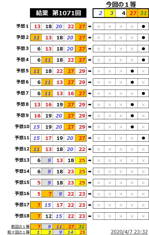 ミニロト結果表;1071