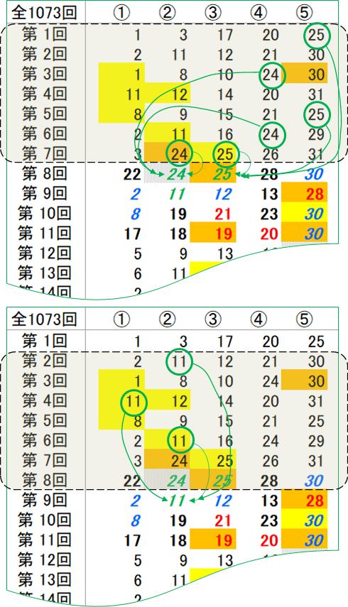 用語説明;「緑の数字」