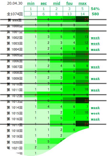 用語説明;「各week数の大きさ」が相応なパターン