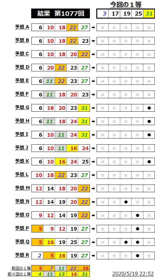 ミニロト結果表;1077