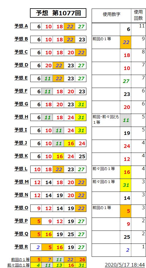 ミニロト予想表;1077