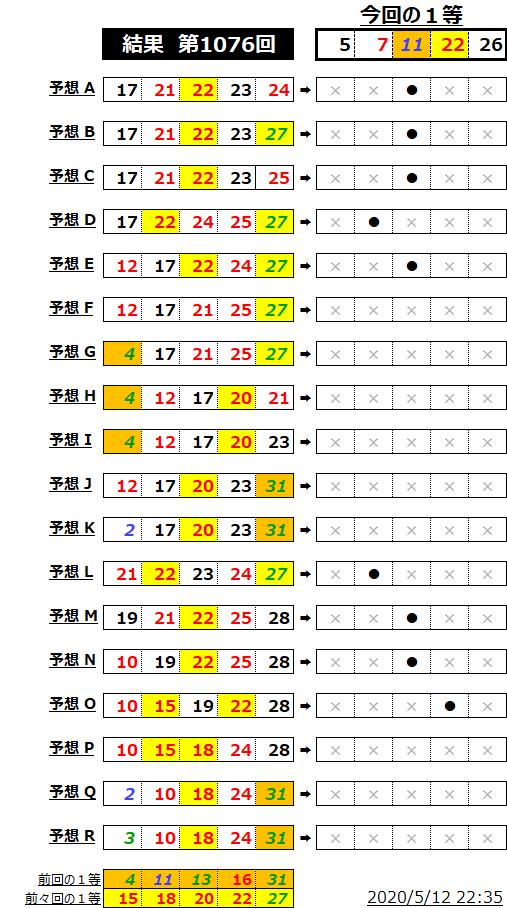 ミニロト結果表;1076