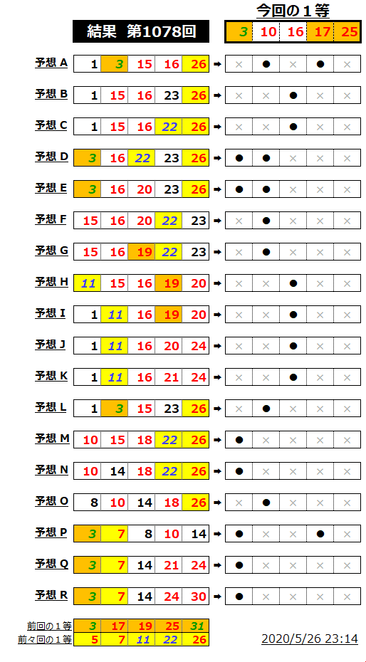 ミニロト結果表;1078