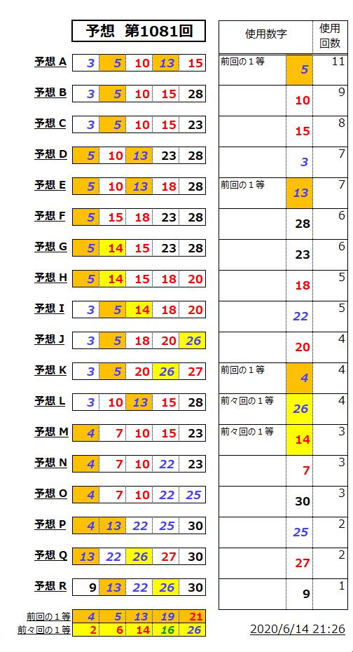 ミニロト予想表;1081