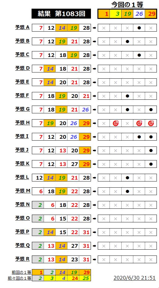 ミニロト結果表;1083