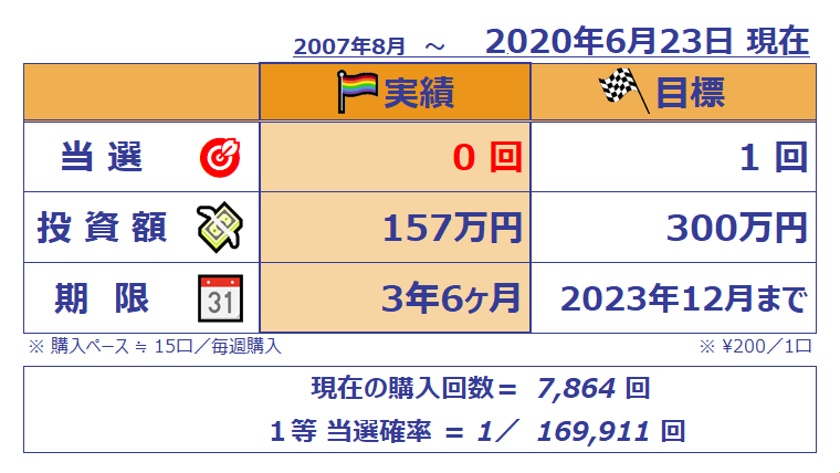 ミニロト成績表;1082