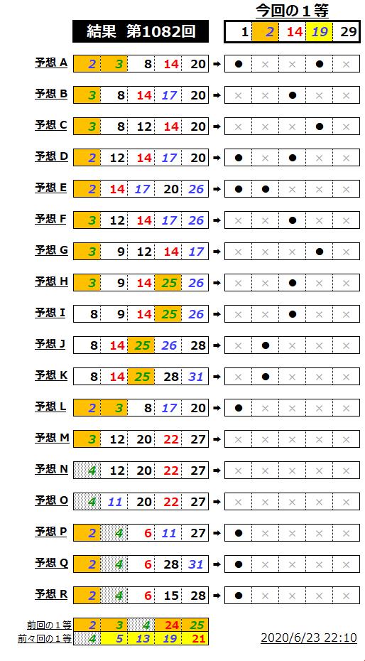 ミニロト結果表;1082
