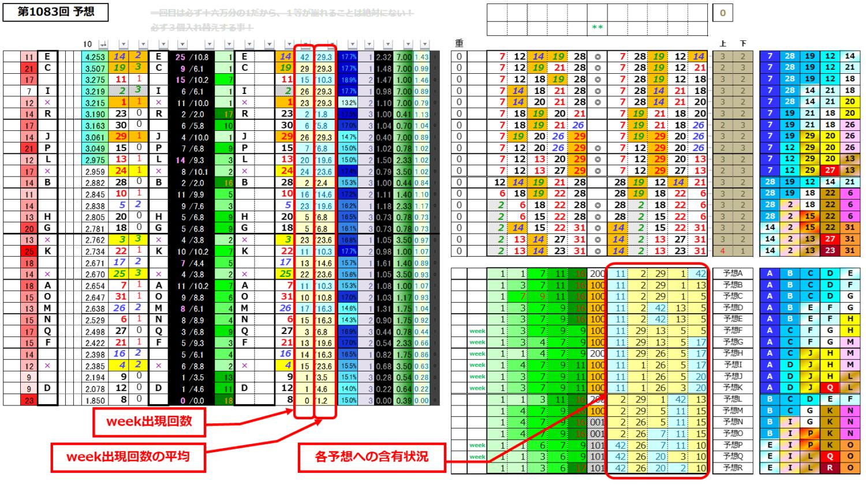 ミニロト予想表;1083データテーブル