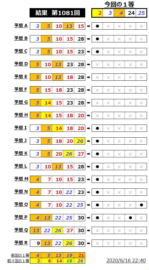ミニロト結果表;1081
