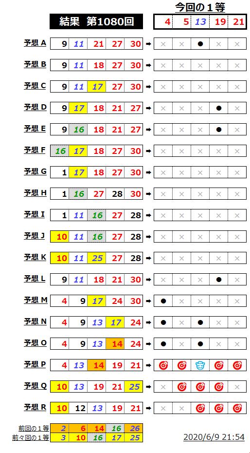 ミニロト結果表;1080