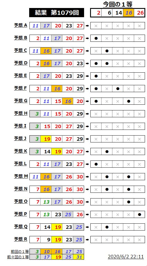 ミニロト結果表;1079