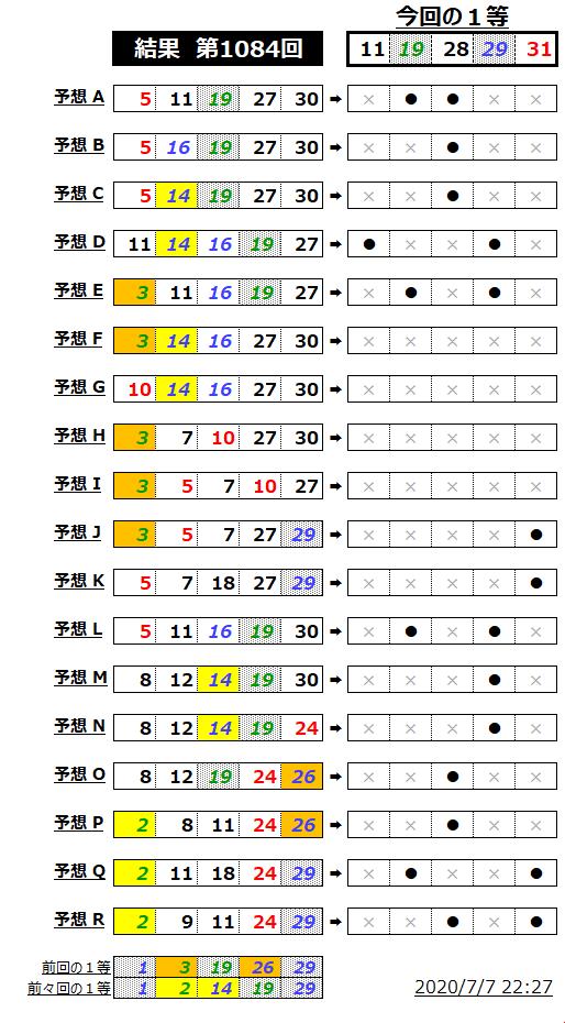 ミニロト結果表;1084
