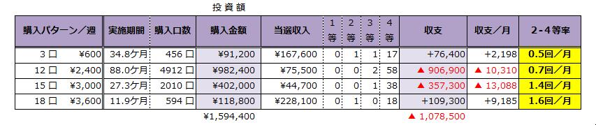 ミニロト成績表;1087までの推移