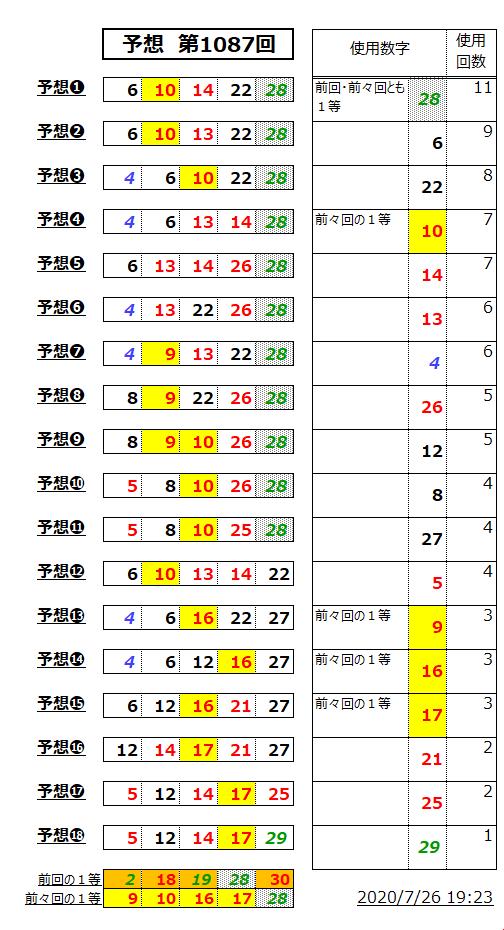 ミニロト予想表;1087-2