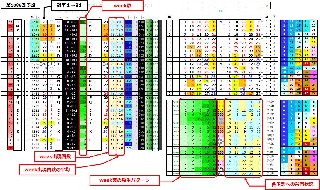 ミニロト予想表;1086データテーブル